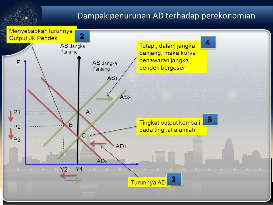 Dampak penurunan AD terhadap perekonomian P AD 1 Y1Y1 P1P1 AS Jangka Panjang A AS1AS1 AS2AS2 AD 2 B C Turunnya AD Menyebabkan turunnya Output Jk.Pende