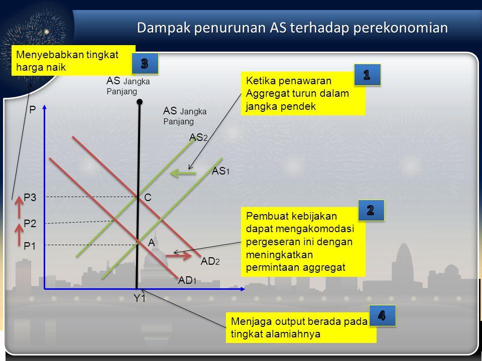 Dampak penurunan AS terhadap perekonomian P AD 1 Y1Y1 P1P1 AS Jangka Panjang A AS2AS2 AS1AS1 AD 2 C Menjaga output berada pada tingkat alamiahnya Meny