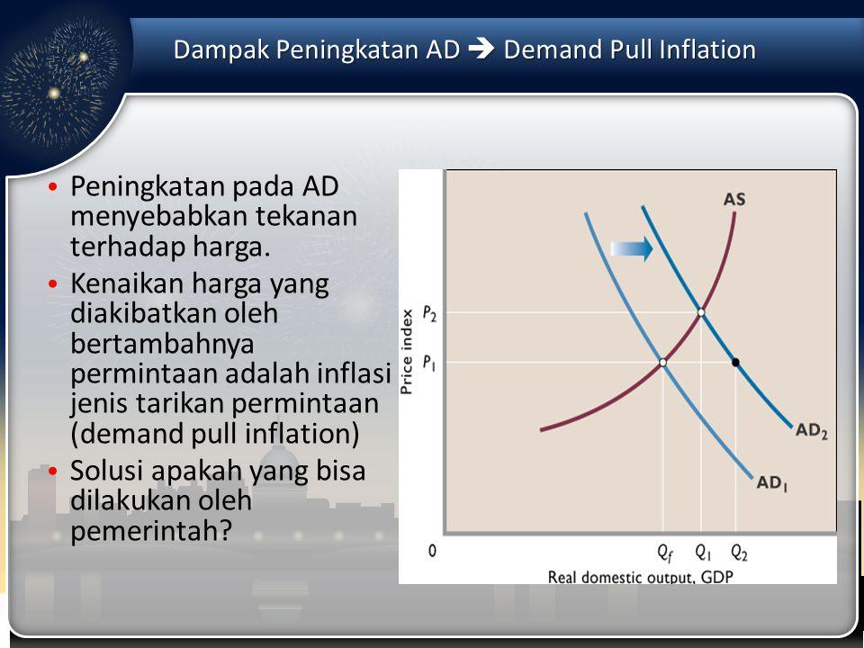 Dampak Peningkatan AD  Demand Pull Inflation Peningkatan pada AD menyebabkan tekanan terhadap harga. Kenaikan harga yang diakibatkan oleh bertambahny