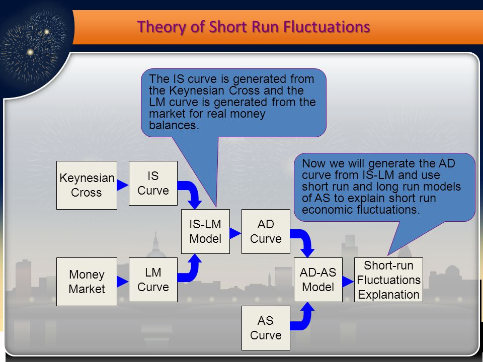 Theory of Short Run Fluctuations Keynesian Cross Money Market IS Curve LM Curve IS-LM Model AS Curve AD Curve AD-AS Model Short-run Fluctuations Explanation The IS curve is generated from the Keynesian Cross and the LM curve is generated from the market for real money balances.