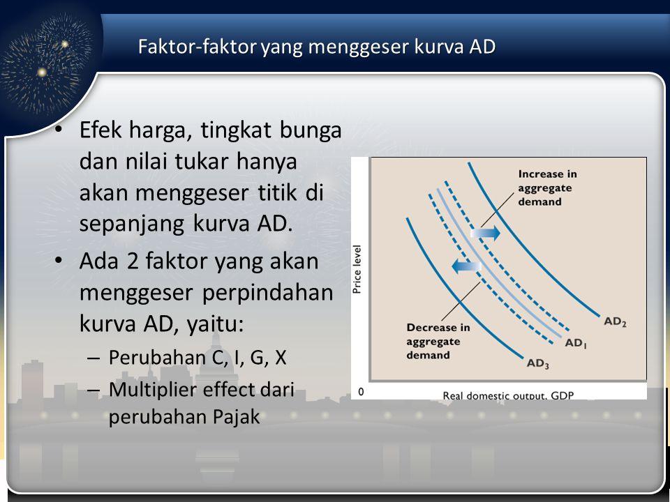 Faktor-faktor yang menggeser kurva AD Efek harga, tingkat bunga dan nilai tukar hanya akan menggeser titik di sepanjang kurva AD. Ada 2 faktor yang ak