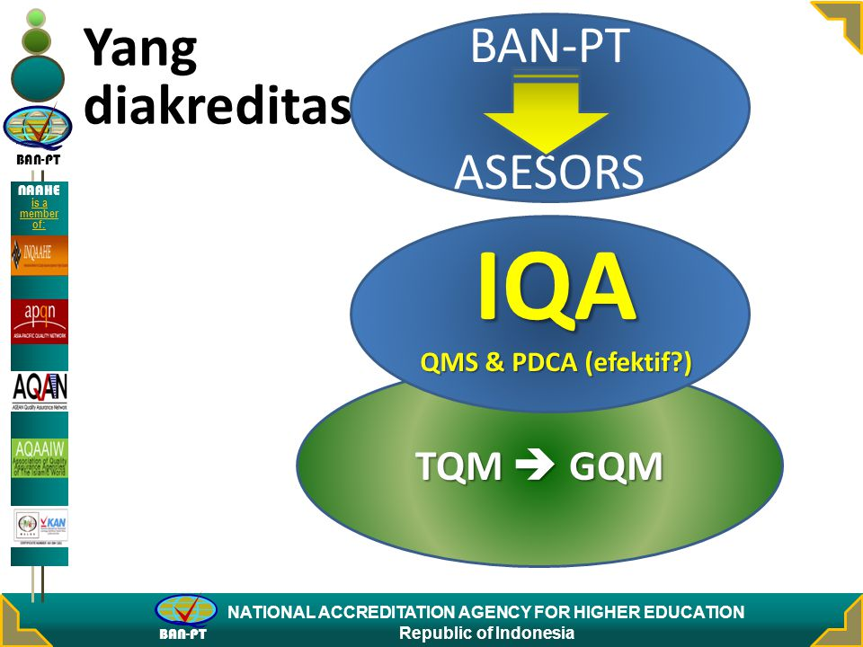 BAN-PT NATIONAL ACCREDITATION AGENCY FOR HIGHER EDUCATION Republic of Indonesia NAAHE is a member of: TQM  GQM Yang diakreditasi? IQA QMS & PDCA (efe