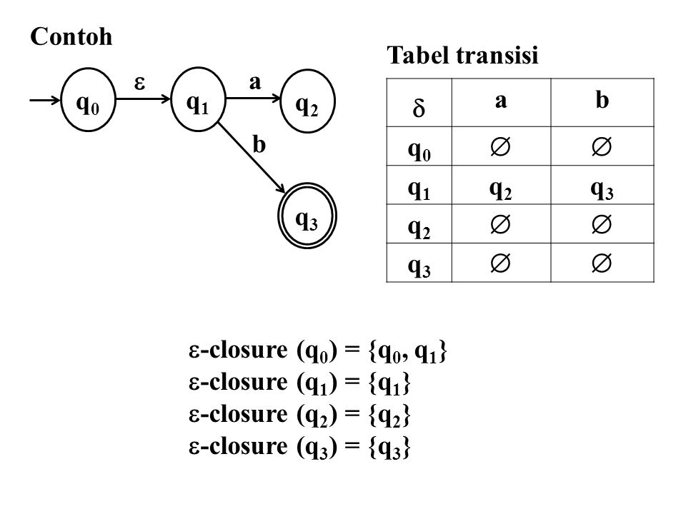  -closure (q 0 ) = {q 0, q 1 }  -closure (q 1 ) = {q 1 }  -closure (q 2 ) = {q 2 }  -closure (q 3 ) = {q 3 }  '(q 0, a) =  -closure (  (  -closure(q 0 ), a)) =  -closure (  ({q 0, q 1 }, a)) =  -closure (q 2 ) = {q 2 }  '(q 0, b) =  -closure (  (  -closure(q 0 ), b)) =  -closure (  ({q 0, q 1 }, b) =  -closure (q 3 ) = {q 3 }  ab q0q0  q1q1 q2q2 q3q3 q2q2  q3q3 