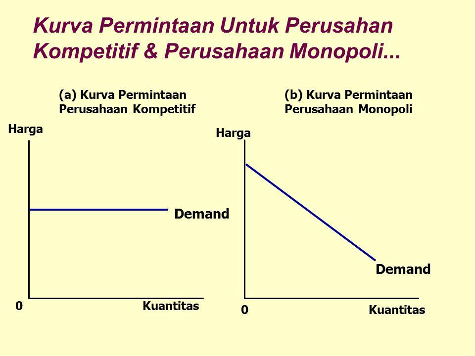 Kuantitas Demand (a) Kurva Permintaan Perusahaan Kompetitif (b) Kurva Permintaan Perusahaan Monopoli 0 Harga 0Kuantitas Harga Demand Kurva Permintaan