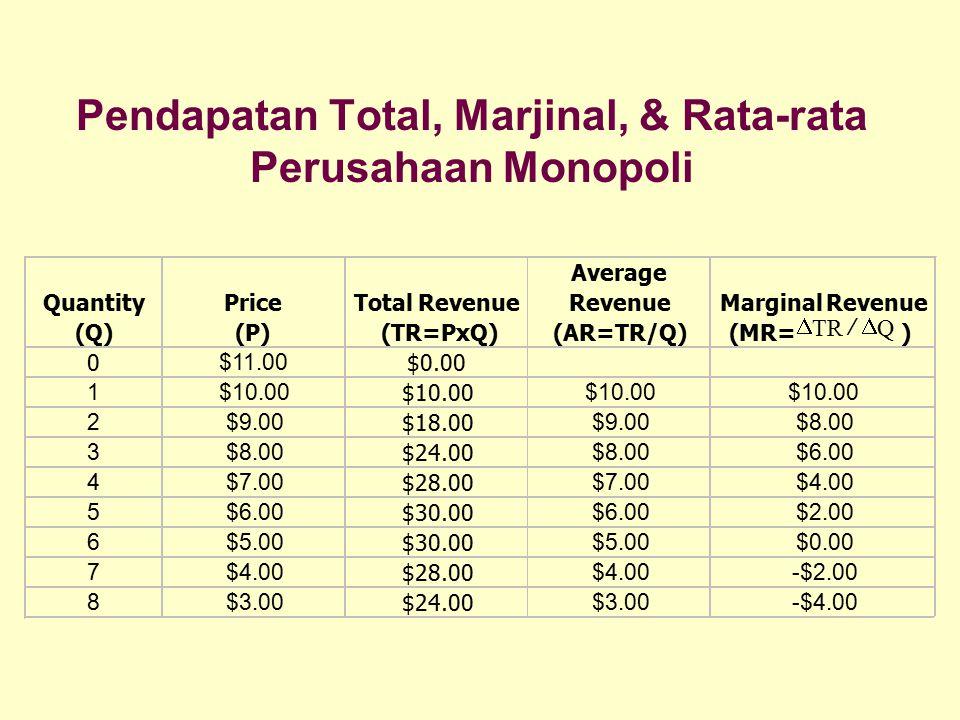 Pendapatan Total, Marjinal, & Rata-rata Perusahaan Monopoli Quantity (Q) Price (P) Total Revenue (TR=PxQ) Average Revenue (AR=TR/Q) Marginal Revenue (