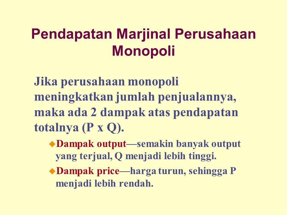 Pendapatan Marjinal Perusahaan Monopoli Jika perusahaan monopoli meningkatkan jumlah penjualannya, maka ada 2 dampak atas pendapatan totalnya (P x Q).