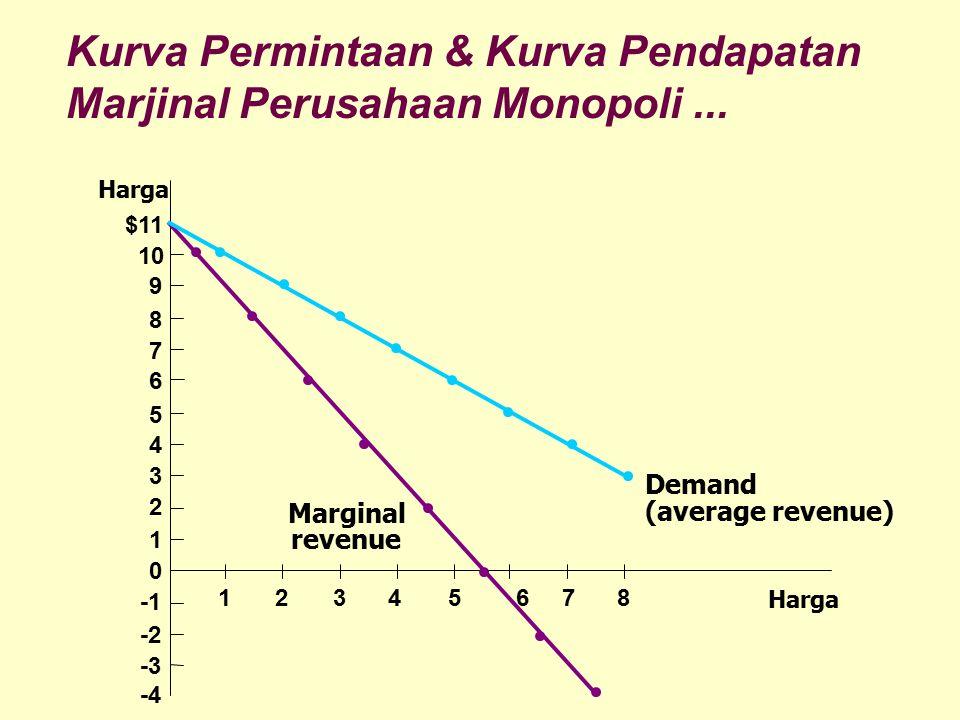 Kurva Permintaan & Kurva Pendapatan Marjinal Perusahaan Monopoli... Harga $11 10 9 8 7 6 5 4 3 2 1 0 -2 -3 -4 12345678 Marginal revenue Demand (averag