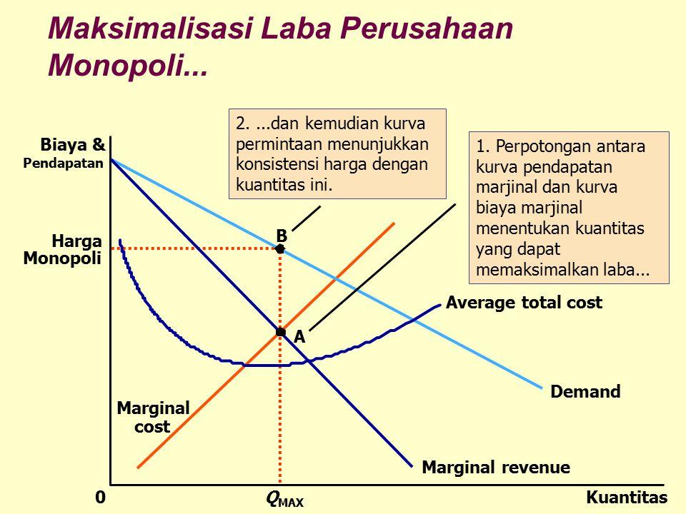 Maksimalisasi Laba Perusahaan Monopoli... Harga Monopoli KuantitasQ MAX 0 Biaya & Pendapatan Demand Average total cost Marginal revenue Marginal cost