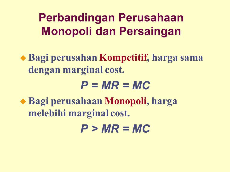 Perbandingan Perusahaan Monopoli dan Persaingan u Bagi perusahan Kompetitif, harga sama dengan marginal cost. P = MR = MC u Bagi perusahaan Monopoli,