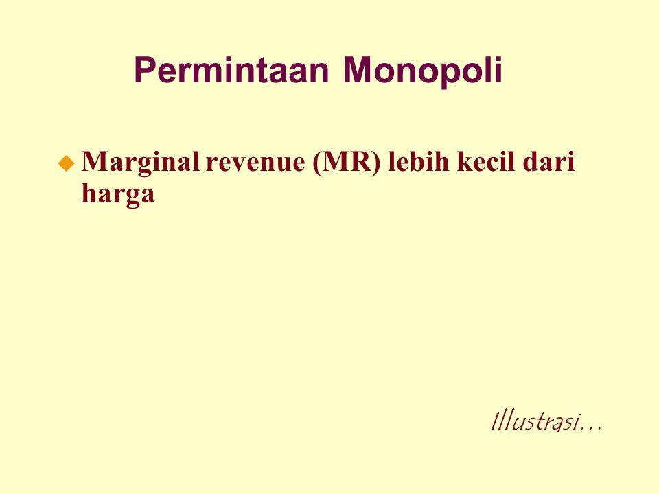 Permintaan Monopoli u Marginal revenue (MR) lebih kecil dari harga Illustrasi…