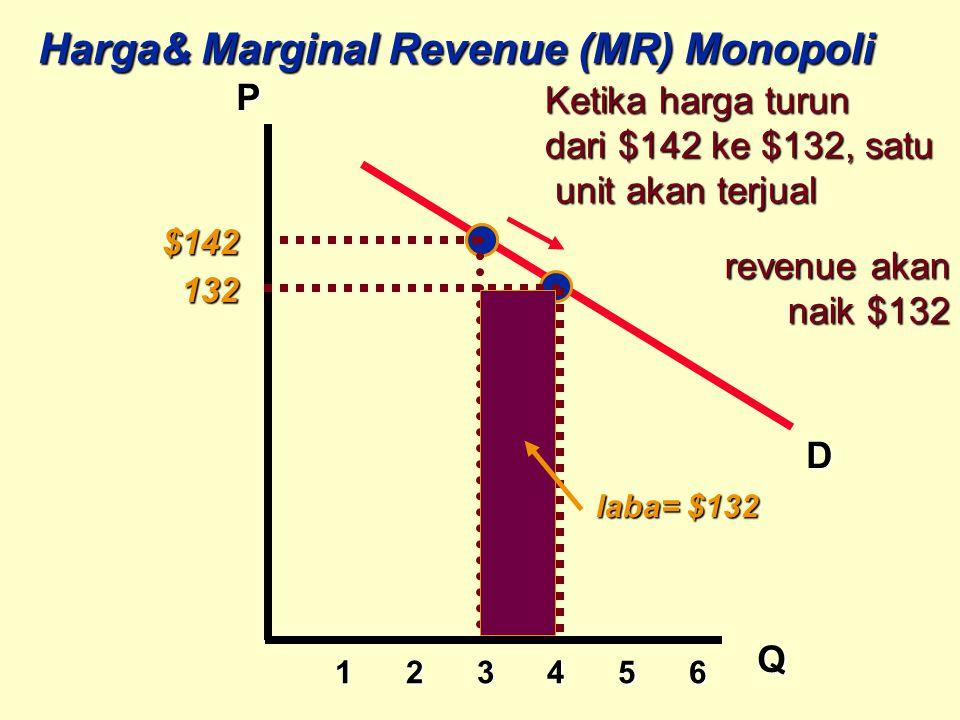 1 2 3 4 5 6 1 2 3 4 5 6 P Q D Harga& Marginal Revenue (MR) Monopoli revenue akan revenue akan naik $132 naik $132 132 132 Ketika harga turun dari $142