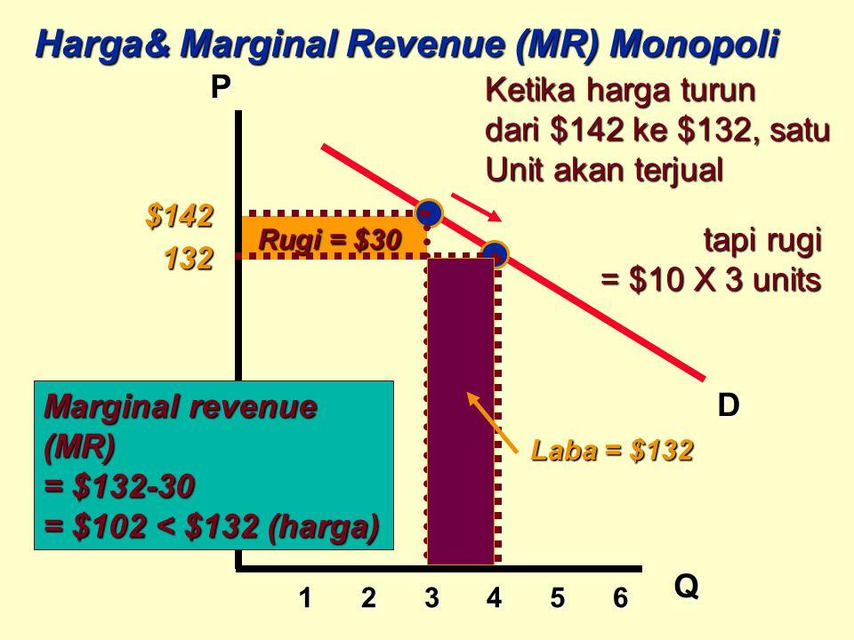 1 2 3 4 5 6 1 2 3 4 5 6 P Q D Harga& Marginal Revenue (MR) Monopoli tapi rugi = $10 X 3 units Rugi = $30 Ketika harga turun dari $142 ke $132, satu Un