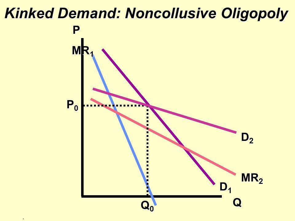 Kinked Demand: Noncollusive Oligopoly P Q MR 2 D1D1D1D1 D2D2D2D2 MR 1 Q0Q0Q0Q0. P0P0P0P0