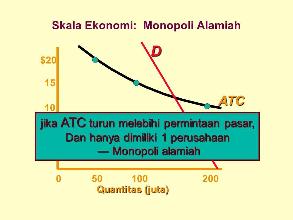 Quantitas (juta) $20 15 10 050100200 ATCD jika ATC turun melebihi permintaan pasar, Dan hanya dimiliki 1 perusahaan — Monopoli alamiah — Monopoli alam