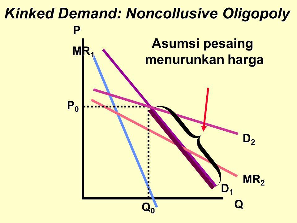 Kinked Demand: Noncollusive Oligopoly P Q MR 2 D1D1D1D1 D2D2D2D2 Asumsi pesaing menurunkan harga Q0Q0Q0Q0 MR 1 P0P0P0P0
