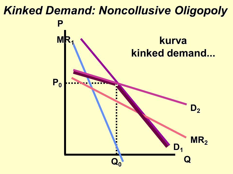 Q0Q0Q0Q0 Kinked Demand: Noncollusive Oligopoly P Q MR 2 D1D1D1D1 D2D2D2D2 kurva kinked demand... MR 1 P0P0P0P0
