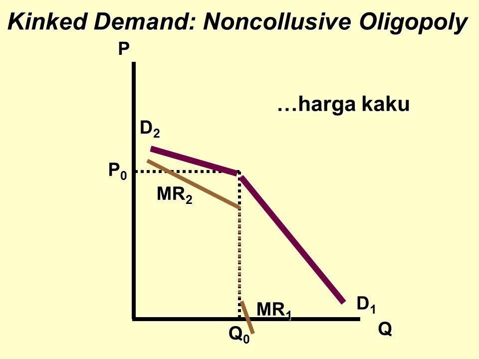 Q0Q0Q0Q0 Kinked Demand: Noncollusive Oligopoly P Q MR 2 D1D1D1D1 D2D2D2D2 …harga kaku MR 1 P0P0P0P0