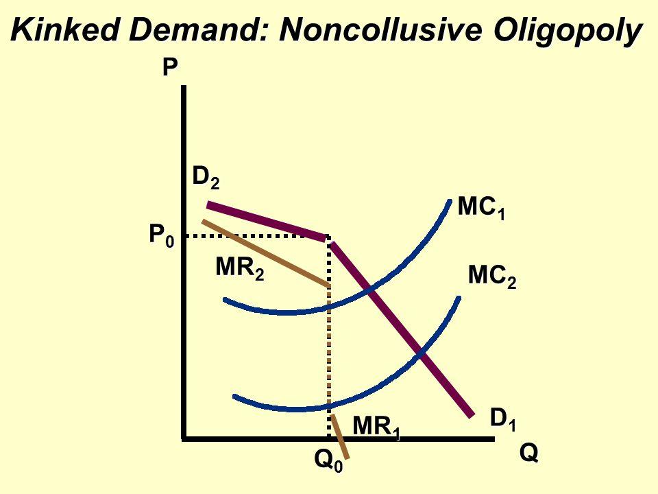 Kinked Demand: Noncollusive Oligopoly P Q MR 2 D1D1D1D1 D2D2D2D2 P0P0P0P0 Q0Q0Q0Q0 MR 1 MC 1 MC 2