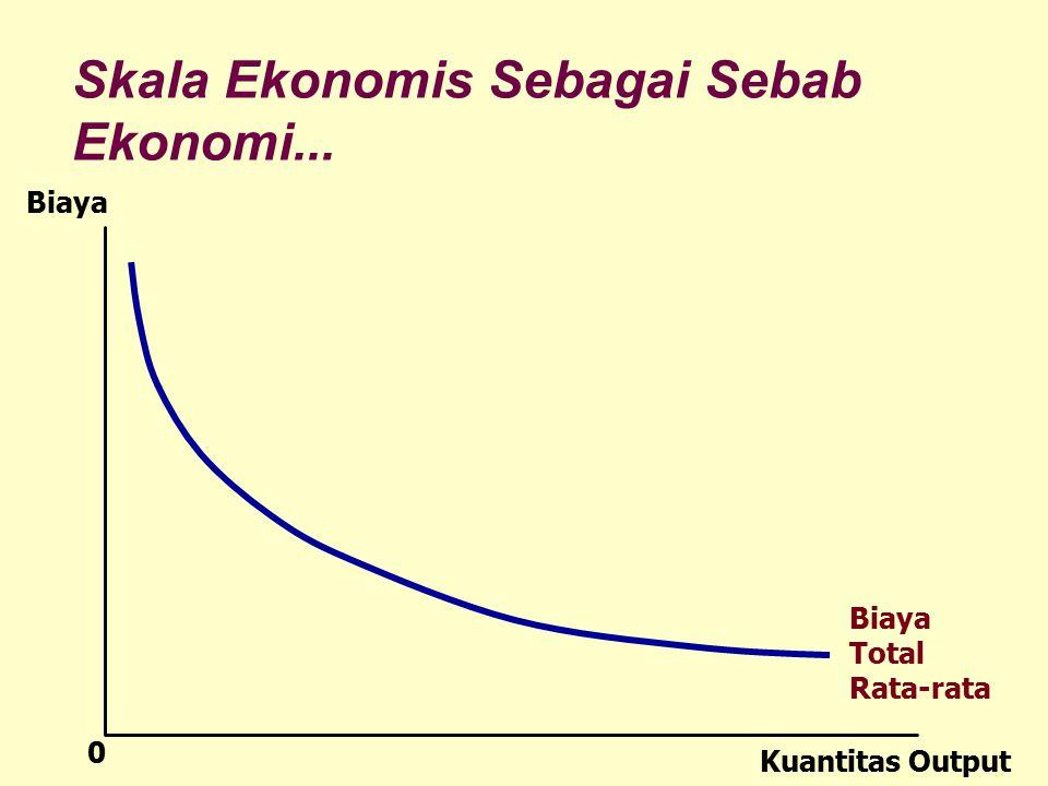 Skala Ekonomis Sebagai Sebab Ekonomi... Biaya Total Rata-rata Kuantitas Output Biaya 0