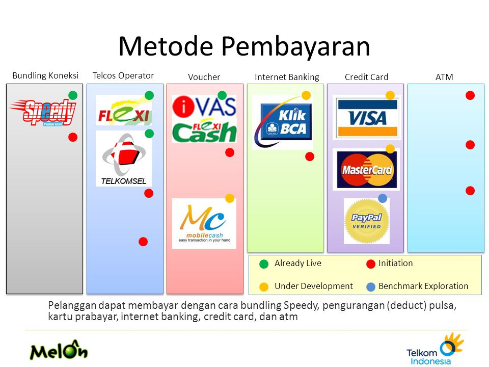 Already Live Initiation Under Development Benchmark Exploration Metode Pembayaran Pelanggan dapat membayar dengan cara bundling Speedy, pengurangan (d