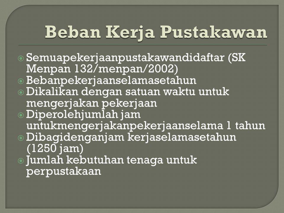  Semuapekerjaanpustakawandidaftar (SK Menpan 132/menpan/2002)  Bebanpekerjaanselamasetahun  Dikalikan dengan satuan waktu untuk mengerjakan pekerja