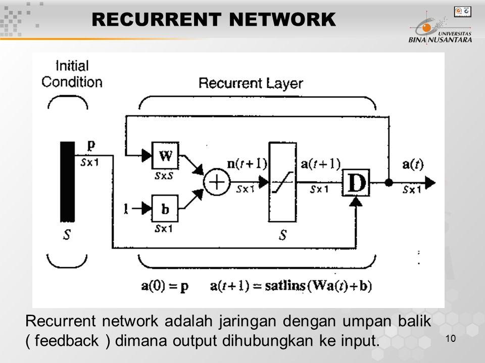 10 RECURRENT NETWORK Recurrent network adalah jaringan dengan umpan balik ( feedback ) dimana output dihubungkan ke input.