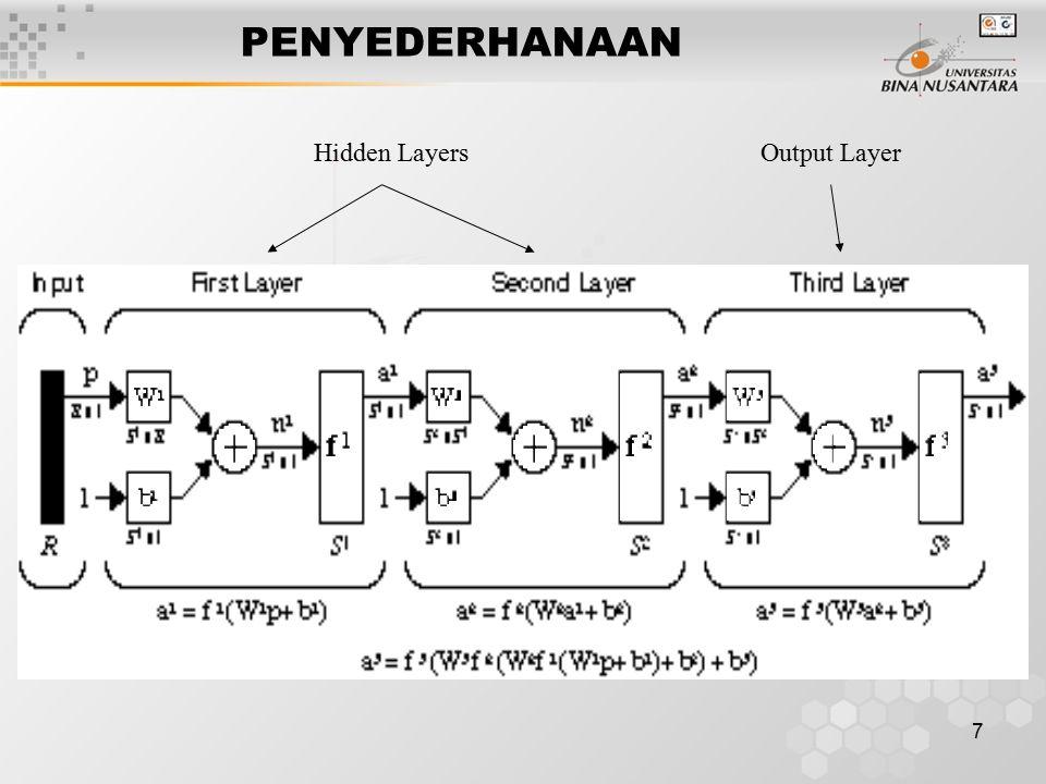 7 PENYEDERHANAAN Hidden LayersOutput Layer