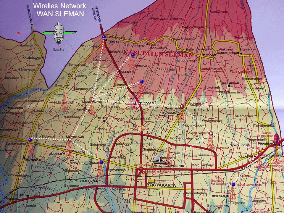WAN Kota/Kabupaten