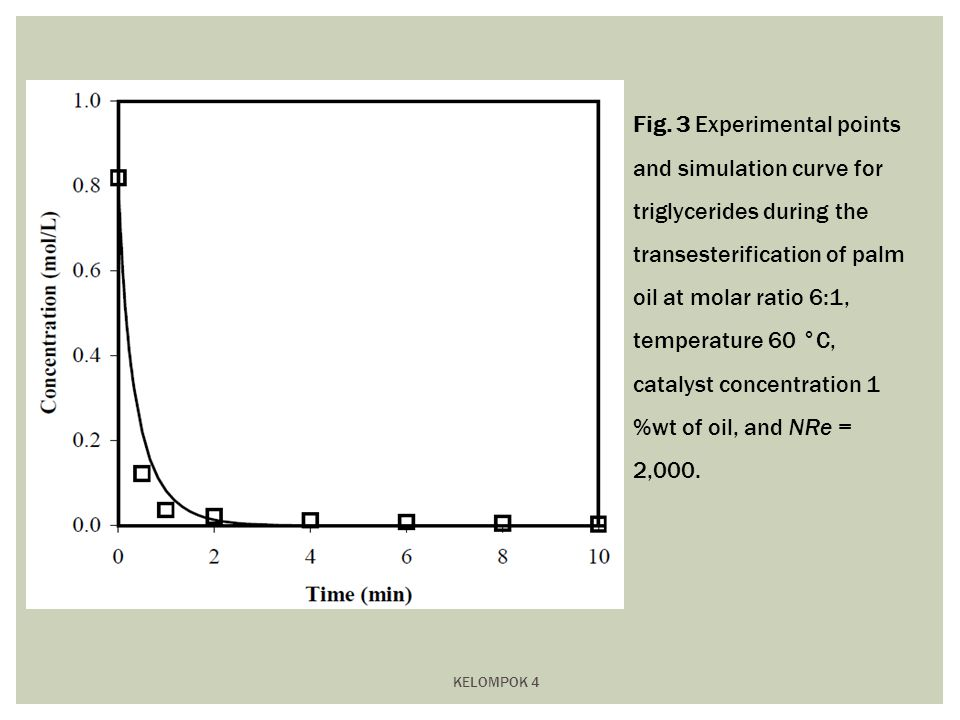 KELOMPOK 4 Fig. 3 Experimental points and simulation curve for triglycerides during the transesterification of palm oil at molar ratio 6:1, temperatur