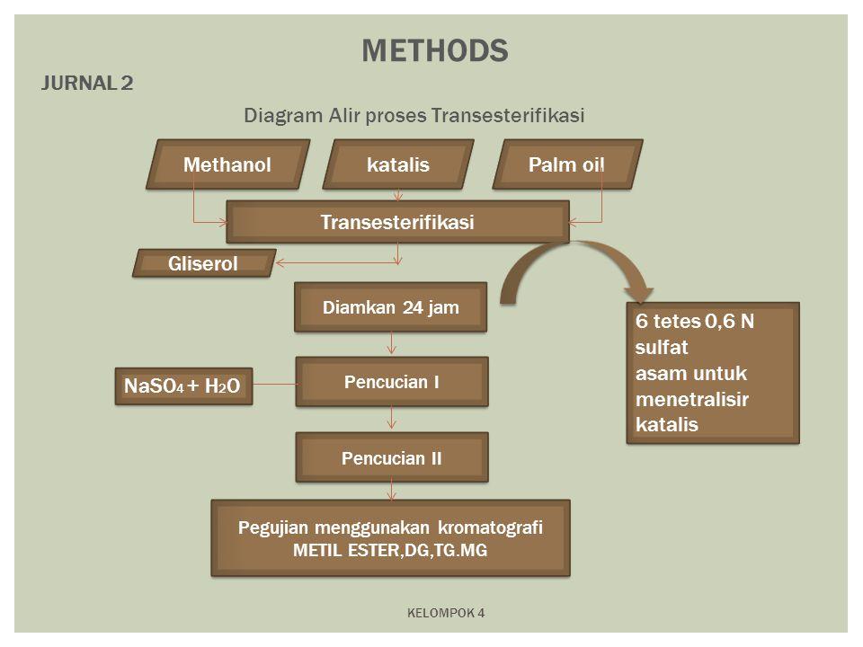 KELOMPOK 4 METHODS Methanol katalis Palm oil Transesterifikasi Diamkan 24 jam Pencucian I Pencucian II Pegujian menggunakan kromatografi METIL ESTER,D