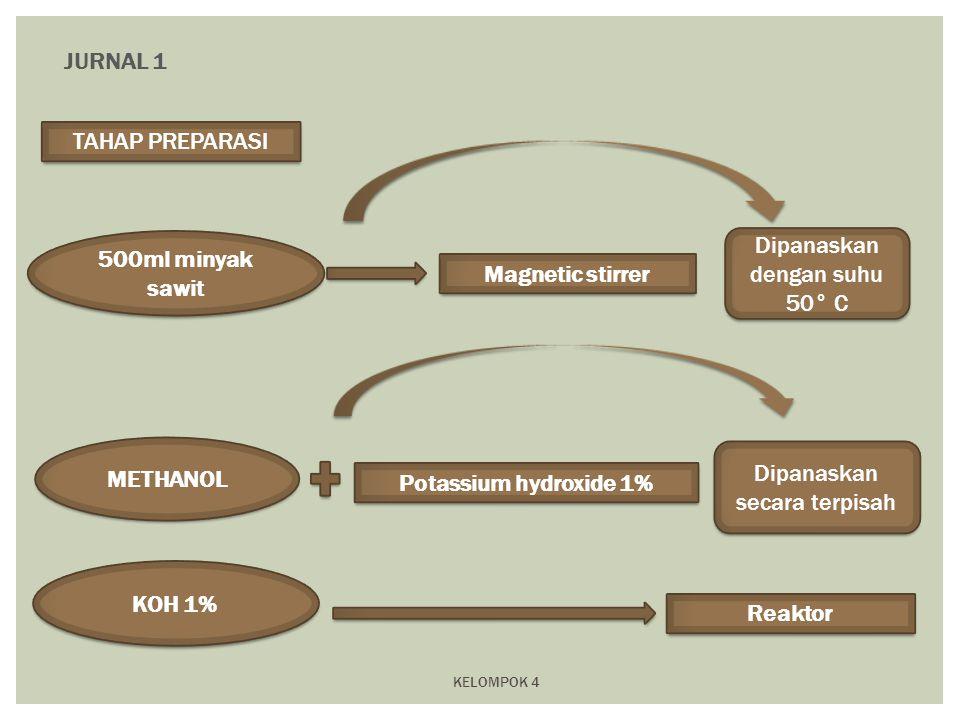 KELOMPOK 4 JURNAL 1 TAHAP PREPARASI METHANOL Potassium hydroxide 1% 500ml minyak sawit Magnetic stirrer KOH 1% Reaktor Dipanaskan secara terpisah Dipa