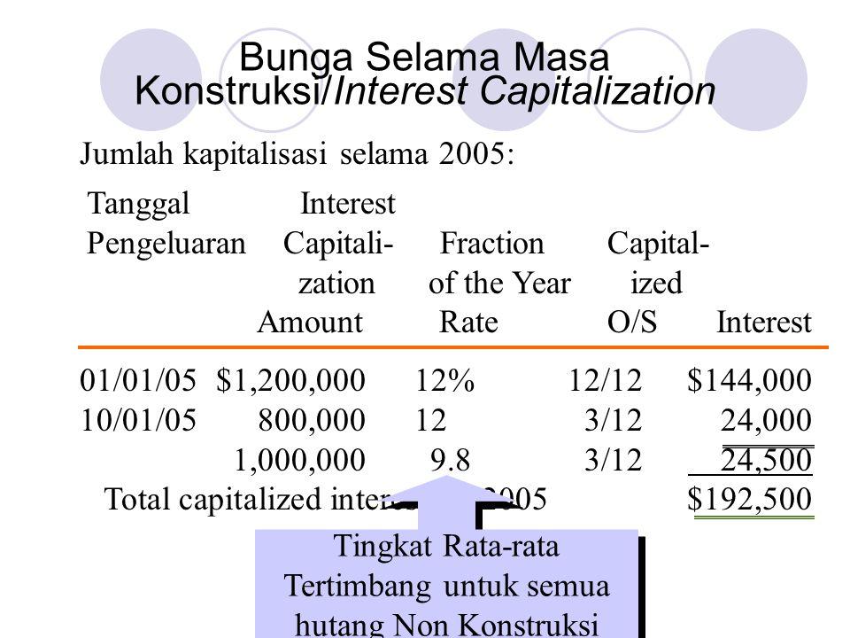 Jumlah kapitalisasi selama 2005: Tanggal Interest Pengeluaran Capitali- Fraction Capital- zation of the Year ized Amount Rate O/S Interest 01/01/05$1,200,00012%12/12$144,000 10/01/05800,000123/1224,000 1,000,000 9.83/12 24,500 Total capitalized interest for 2005$192,500 Tingkat Rata-rata Tertimbang untuk semua hutang Non Konstruksi Bunga Selama Masa Konstruksi/Interest Capitalization
