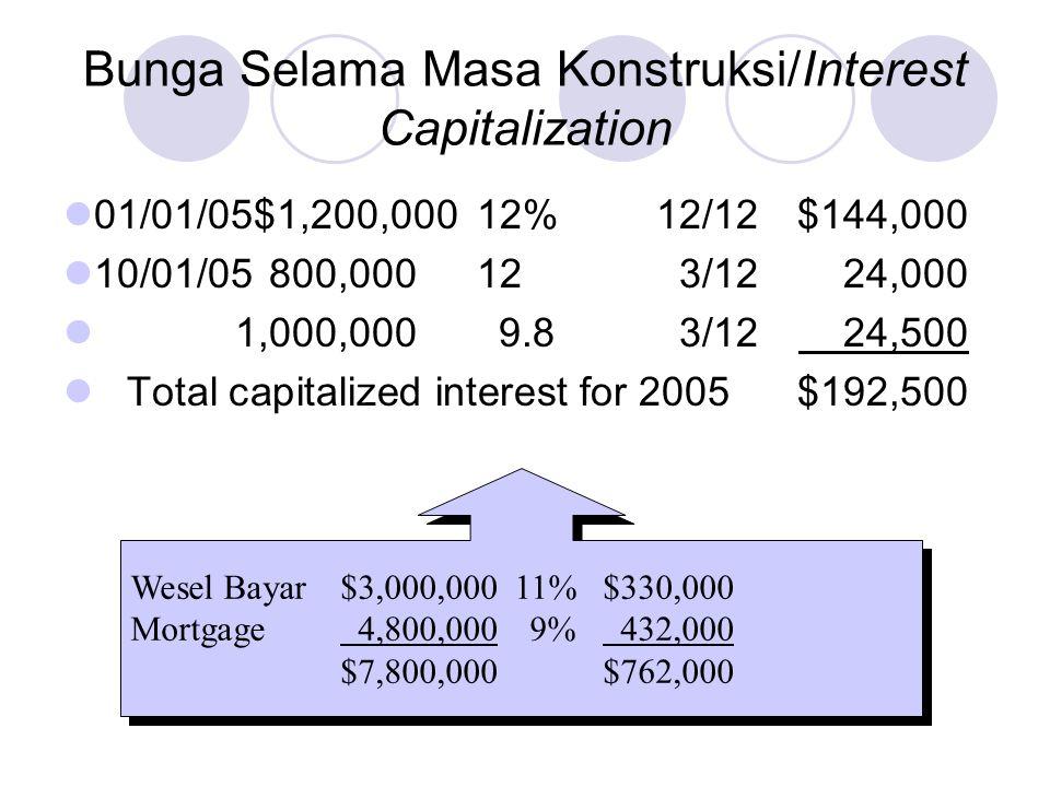 01/01/05$1,200,00012%12/12$144,000 10/01/05800,000123/1224,000 1,000,000 9.83/12 24,500 Total capitalized interest for 2005$192,500 Bunga Selama Masa Konstruksi/Interest Capitalization Wesel Bayar$3,000,00011%$330,000 Mortgage 4,800,0009% 432,000 $7,800,000$762,000 Wesel Bayar$3,000,00011%$330,000 Mortgage 4,800,0009% 432,000 $7,800,000$762,000