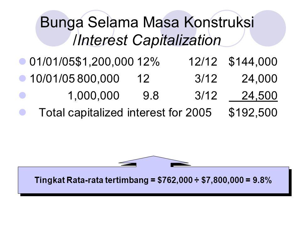 01/01/05$1,200,00012%12/12$144,000 10/01/05800,000123/1224,000 1,000,000 9.83/12 24,500 Total capitalized interest for 2005$192,500 Tingkat Rata-rata tertimbang = $762,000 ÷ $7,800,000 = 9.8% Bunga Selama Masa Konstruksi /Interest Capitalization