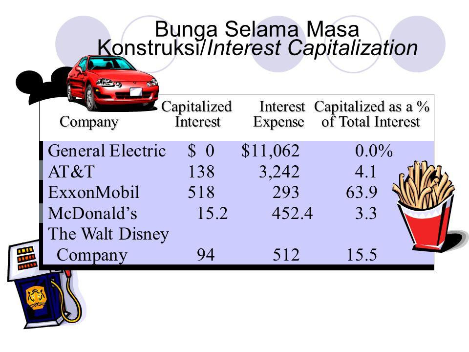 Capitalized Interest Capitalized as a % Capitalized Interest Capitalized as a % Company Interest Expense of Total Interest General Electric$ 0$11,0620.0% AT&T1383,2424.1 ExxonMobil51829363.9 McDonald's15.2452.43.3 The Walt Disney Company9451215.5 Bunga Selama Masa Konstruksi/Interest Capitalization