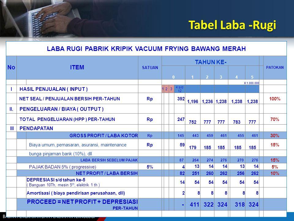 LABA RUGI PABRIK KRIPIK VACUUM FRYING BAWANG MERAH NoITEM SATUAN TAHUN KE- PATOKAN 012345 X 1.000.000 I HASIL PENJUALAN ( INPUT ) 123 4 s/d 12 NET SEA