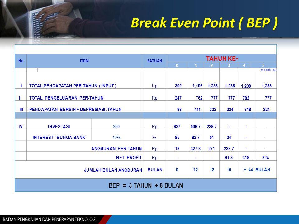 Break Even Point ( BEP ) NoITEMSATUAN TAHUN KE- 012345 X 1.000.000 I TOTAL PENDAPATAN PER-TAHUN ( INPUT ) Rp 392 1,196 1,236 1,238 II TOTAL PENGELUARA