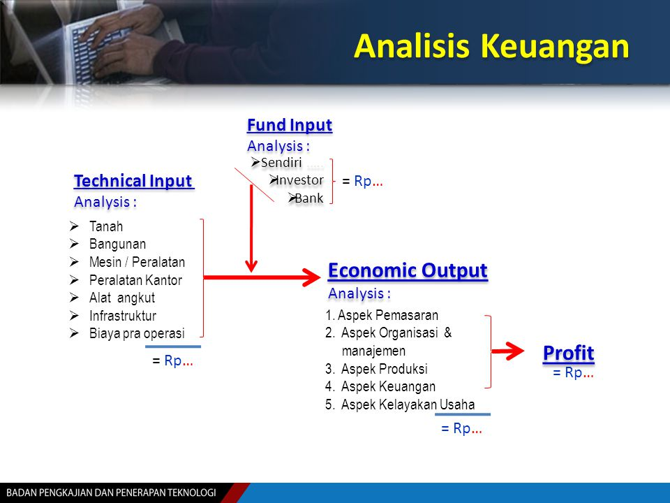 Analisis Keuangan 1. Aspek Pemasaran 2. Aspek Organisasi & manajemen 3. Aspek Produksi 4. Aspek Keuangan 5. Aspek Kelayakan Usaha  Sendiri.….  Inves