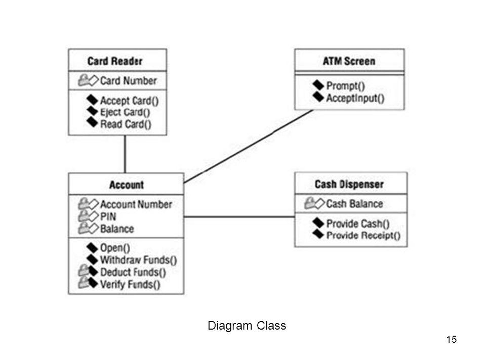 15 Diagram Class