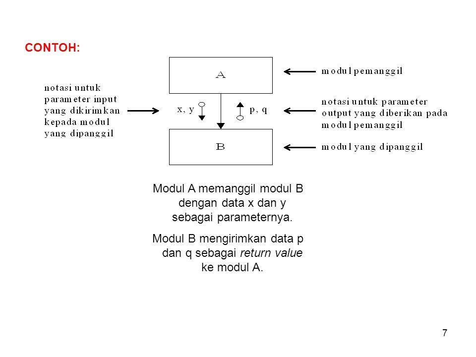 7 Modul A memanggil modul B dengan data x dan y sebagai parameternya.