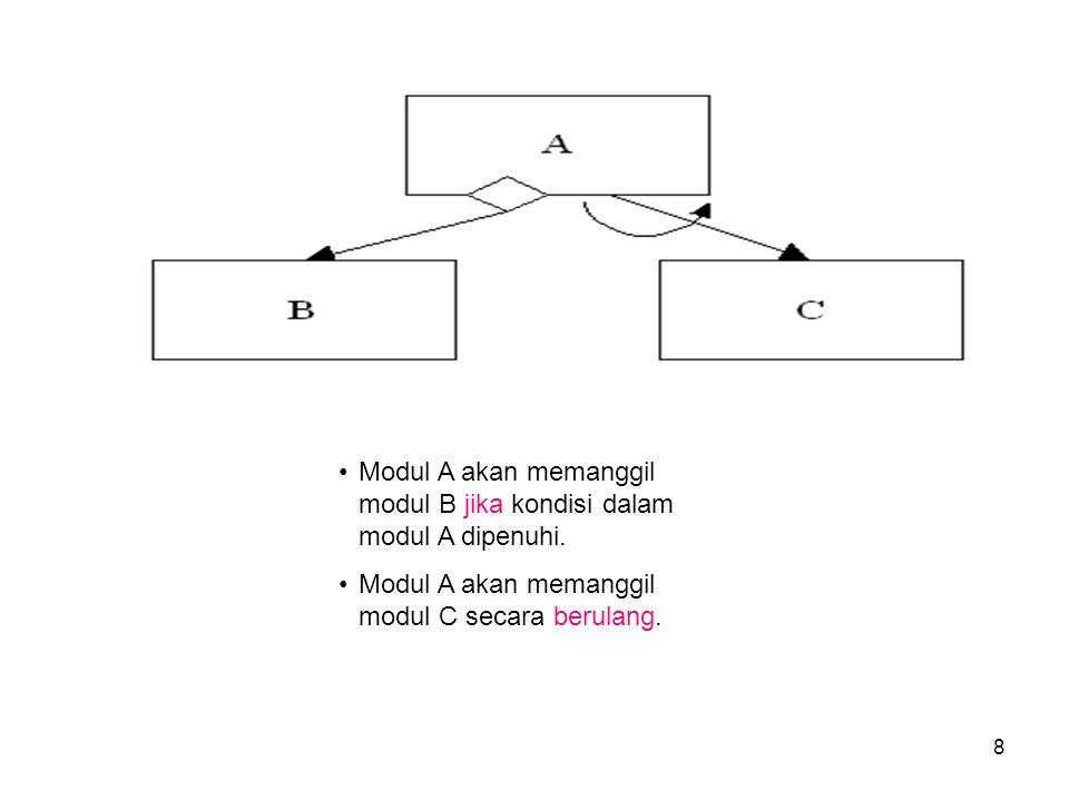 8 Modul A akan memanggil modul B jika kondisi dalam modul A dipenuhi.