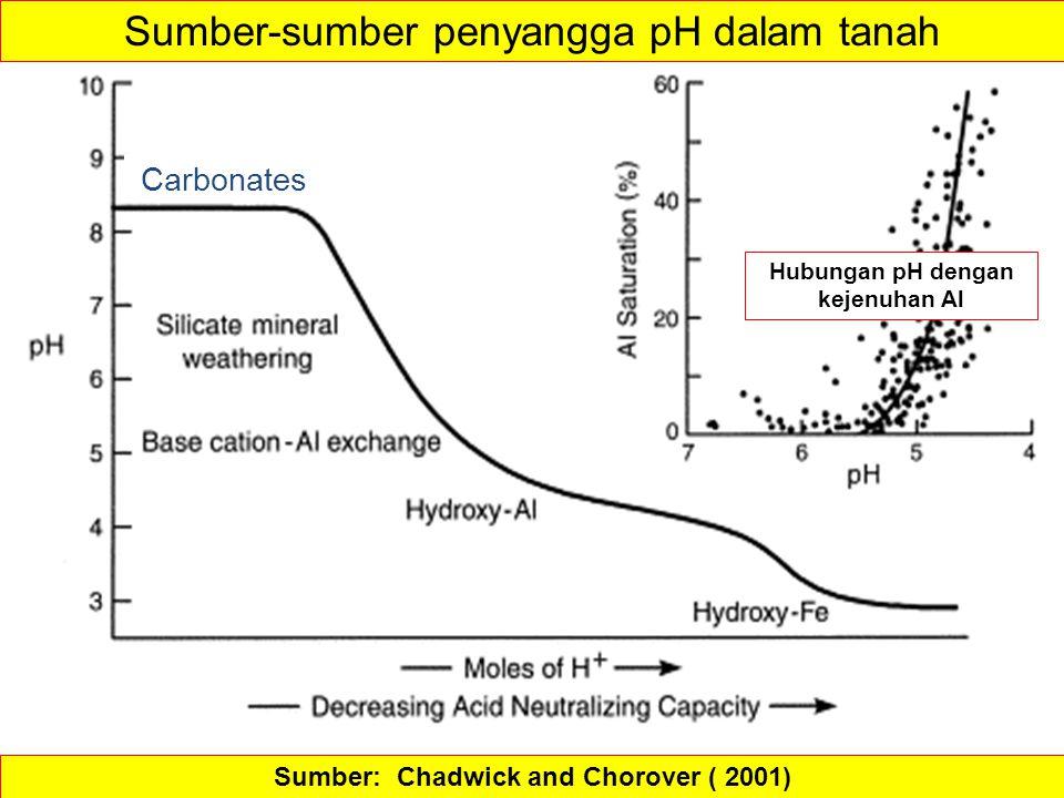Sumber: Chadwick and Chorover ( 2001) Sumber-sumber penyangga pH dalam tanah Carbonates Hubungan pH dengan kejenuhan Al