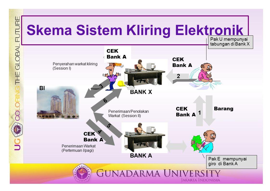 Skema Sistem Kliring Elektronik 1 Barang CEK Bank A 2 CEK Bank A BANK X Pak U mempunyai tabungan di Bank X BANK A Pak E mempunyai giro di Bank A BI 3