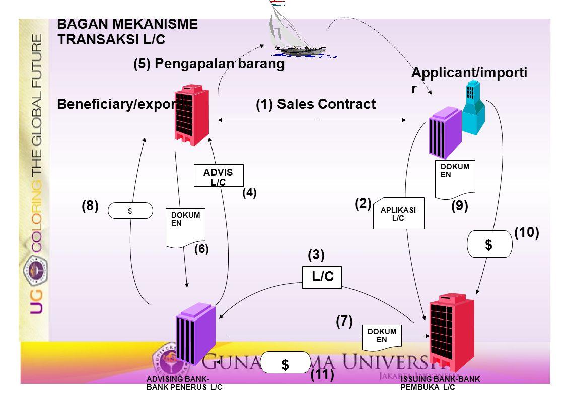 APLIKASI L/C DOKUM EN $ $ ADVIS L/C $ (6) ADVISING BANK- BANK PENERUS L/C ISSUING BANK-BANK PEMBUKA L/C Beneficiary/exportir Applicant/importi r (8) D