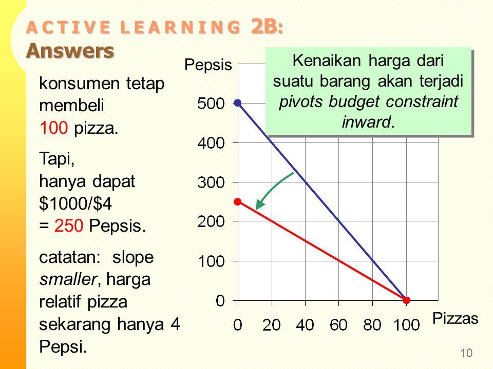 A C T I V E L E A R N I N G 2B : Answers 10 Pizzas Pepsis konsumen tetap membeli 100 pizza. Tapi, hanya dapat $1000/$4 = 250 Pepsis. catatan: slope sm