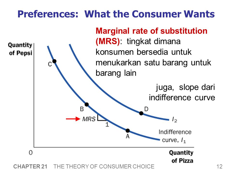 12 CHAPTER 21 THE THEORY OF CONSUMER CHOICE Preferences: What the Consumer Wants Marginal rate of substitution (MRS): tingkat dimana konsumen bersedia