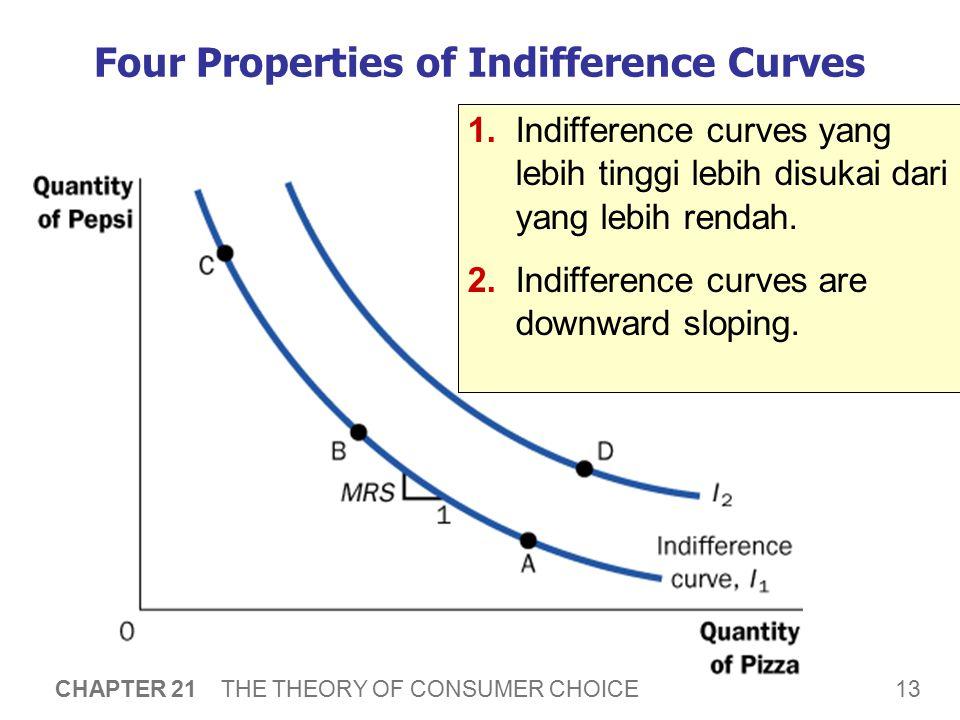 13 CHAPTER 21 THE THEORY OF CONSUMER CHOICE Four Properties of Indifference Curves 1.Indifference curves yang lebih tinggi lebih disukai dari yang leb