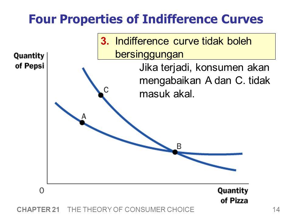 14 CHAPTER 21 THE THEORY OF CONSUMER CHOICE Four Properties of Indifference Curves 3.Indifference curve tidak boleh bersinggungan Jika terjadi, konsum