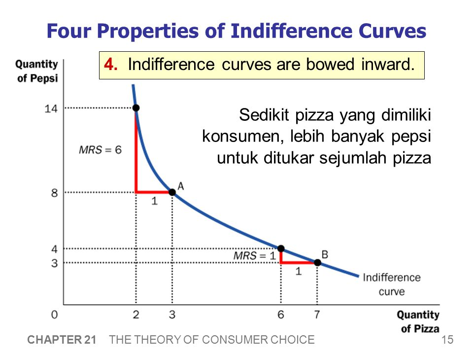 15 CHAPTER 21 THE THEORY OF CONSUMER CHOICE Four Properties of Indifference Curves 4.Indifference curves are bowed inward. Sedikit pizza yang dimiliki