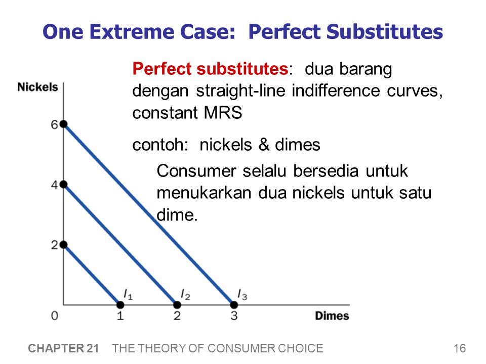 16 CHAPTER 21 THE THEORY OF CONSUMER CHOICE One Extreme Case: Perfect Substitutes Perfect substitutes: dua barang dengan straight-line indifference cu